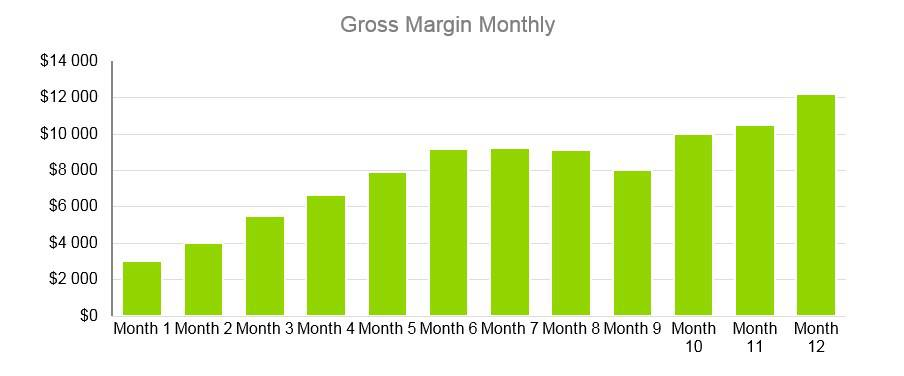 Cooke Company Business Plan - Gross Margin Monthly