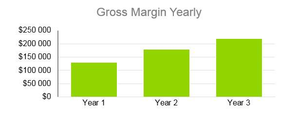 Cooke Company Business Plan - Gross Margin Yearly
