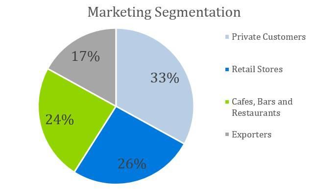 Cooke Company Business Plan - Marketing Segmentation