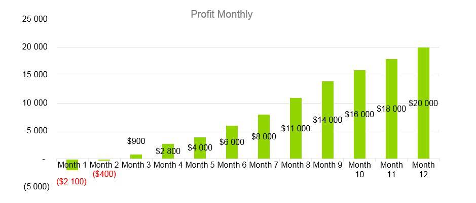 Cooke Company Business Plan - Profit Monthly