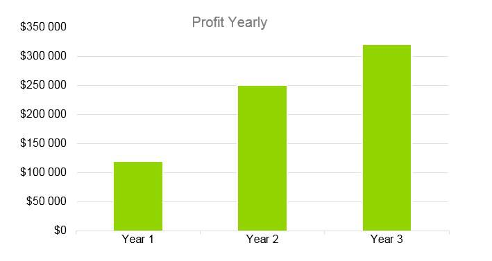 Cooke Company Business Plan - Profit Yearly