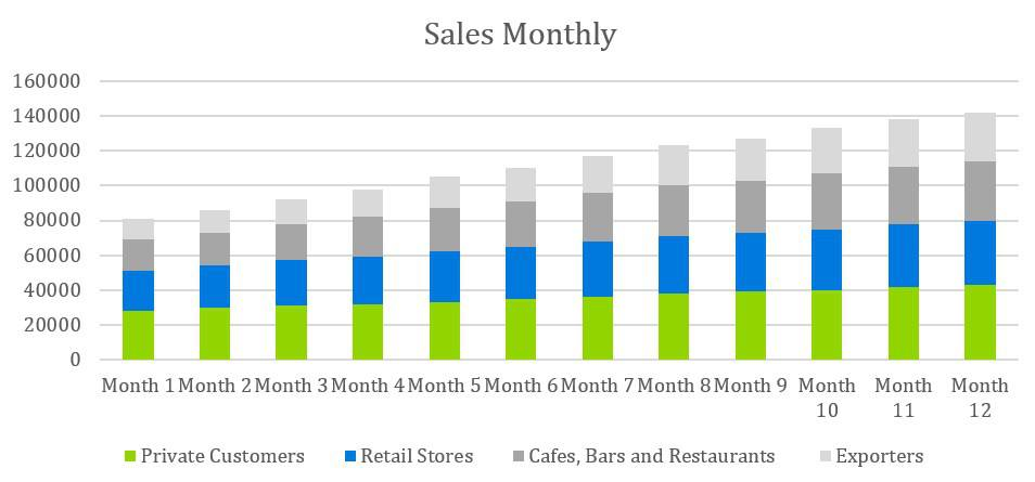 Cooke Company Business Plan - Sales Monthly