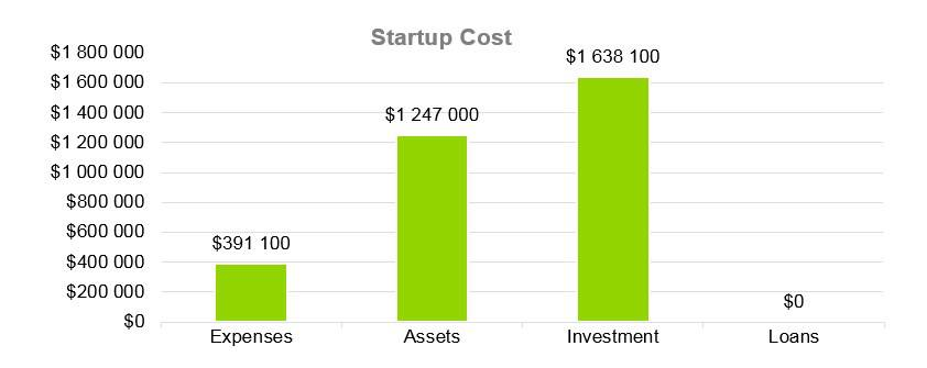 Cooke Company Business Plan - Startup Cost