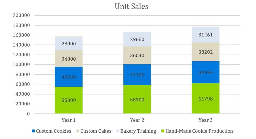 Cooke Company Business Plan - Unit Sales