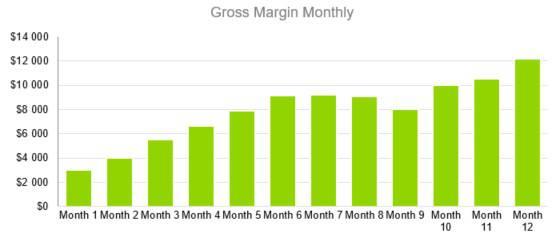 Gross Margin Monthly - Photography Business Plan Template
