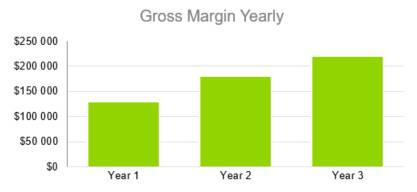 Gross Margin Yearly - Photography Business Plan Template