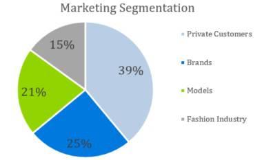 Marketing Segmentation - Photography Business Plan Template