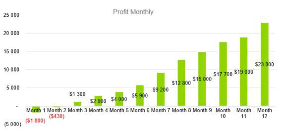 Profit Monthly - Photography Business Plan Template