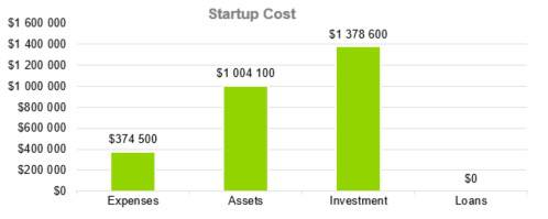 Startup Cost - Photography Business Plan Template
