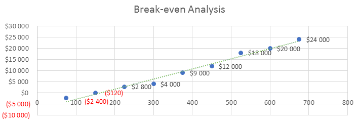 Bar Business Plan - Break-even Analysis