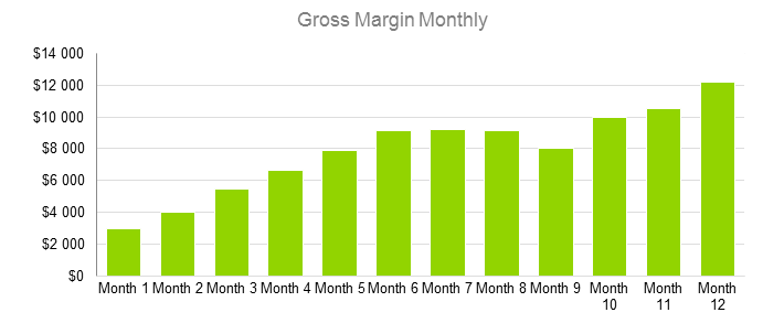 Bar Business Plan - Gross Margin Monthly