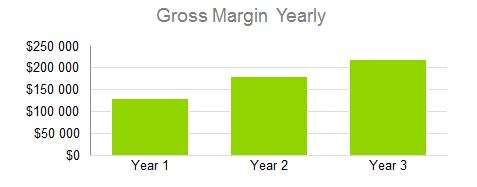 Bar Business Plan - Gross Margin Yearly