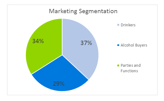 Bar Business Plan - Marketing Segmentation