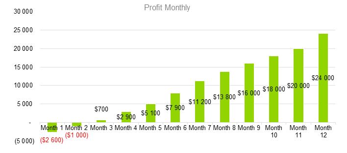 Bar Business Plan - Profit Monthly