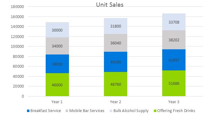 Bar Business Plan - Unit Sales