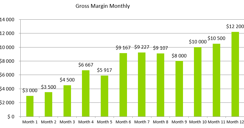 Tent Rental Business Plan - Gross Margin Monthly