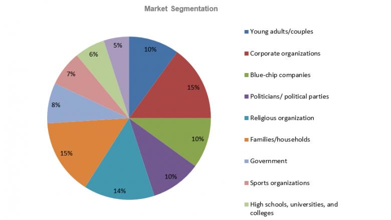 Tent Rental Business Plan - Market Segentation