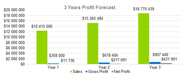 Construction Management Business Plan Sample - 3 Years Profit Forecast