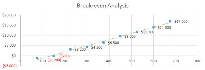 Construction Management Business Plan Sample - Break-even Analysis