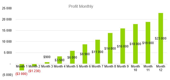 Construction Management Business Plan Sample - Profit Monthly