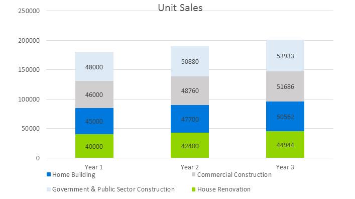 Construction Management Business Plan Sample - Unit Sales