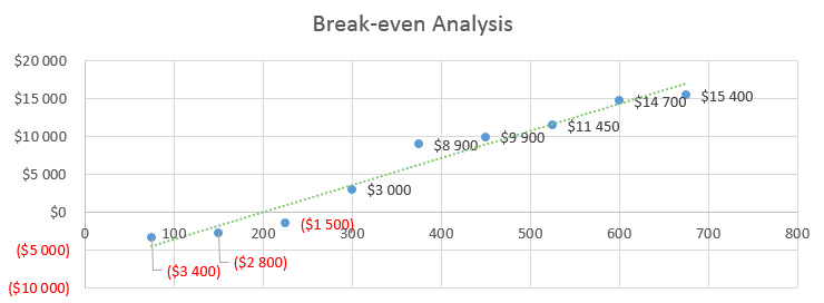 Garden Nursery Business Plan - Break-even Analysis