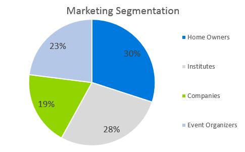 Garden Nursery Business Plan - Marketing Segmentation
