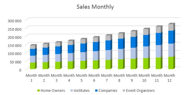 Garden Nursery Business Plan - Sales Monthly