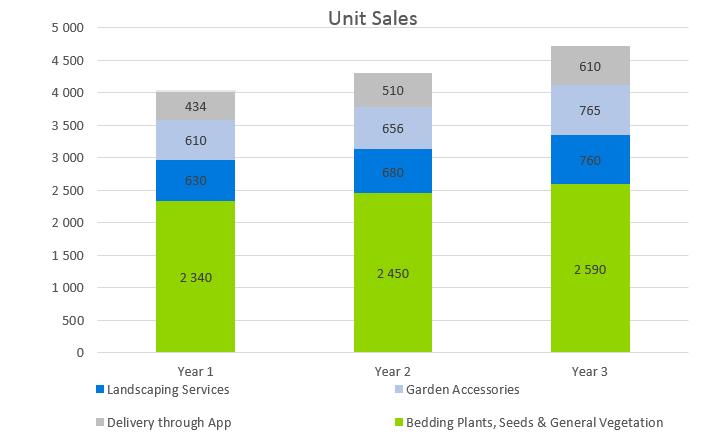 Garden Nursery Business Plan - Unit Sales