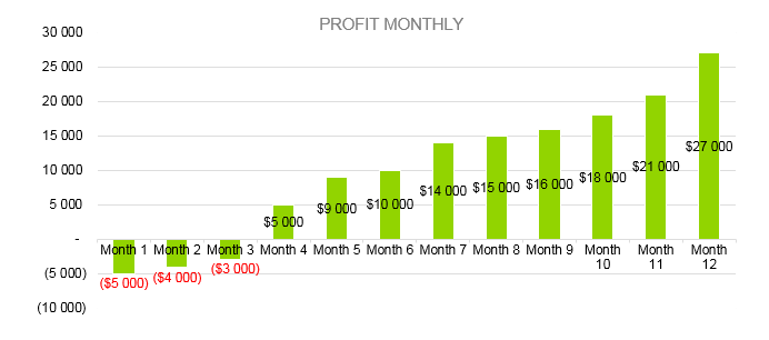 Indoor Playground Business Plan - Profit Monthly