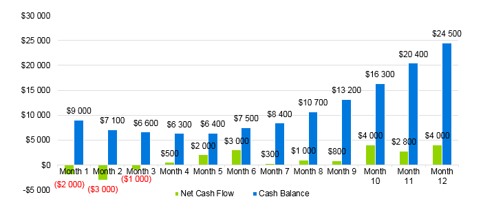 Indoor Playground Business Plan - Projected Cash Flow