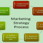 Business Plan - servicemarketing