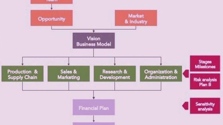 Production and Supply Chain Business Plan