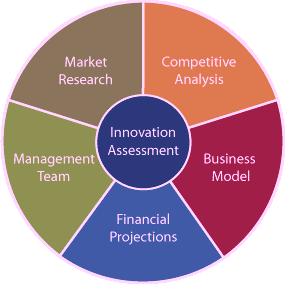 Professionally Written Business Plans