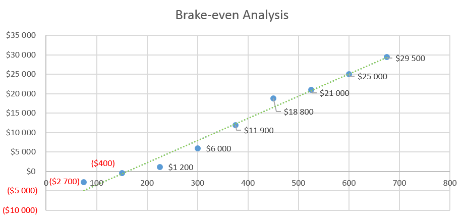 Salon Business Plan - Brake-even Analysis