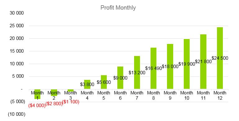 Salon Business Plan - Profit Monthly