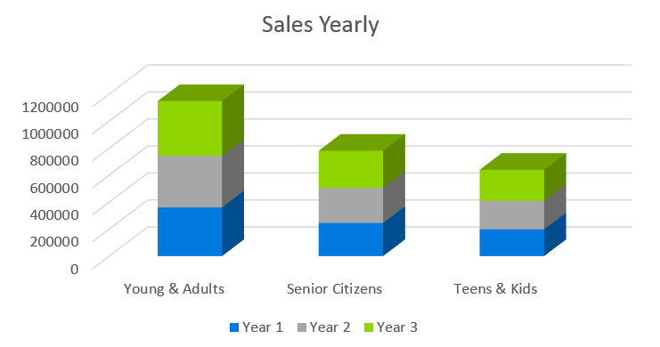 Salon Business Plan - Sales Yearly