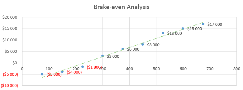 Mobile Spray Tan Business Plan - Brake-even Analysis
