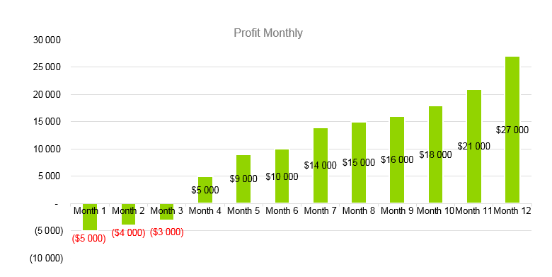 Mobile Spray Tan Business Plan - Profit Monthly