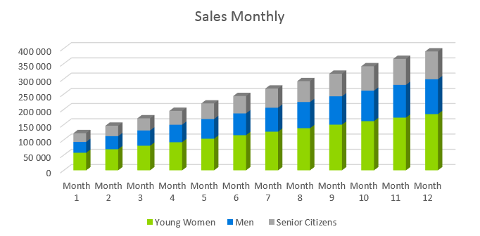 Mobile Spray Tan Business Plan - Sales Monthly