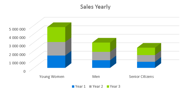 Mobile Spray Tan Business Plan - Sales Yearly