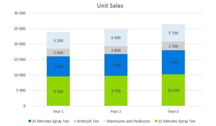 Mobile Spray Tan Business Plan - Unit Sales