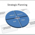 Bussiness Plans - strategicplanning