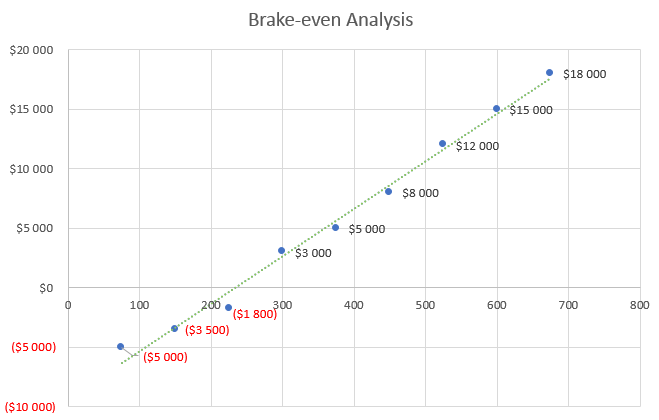 Car Rental Business Plan - Brake-even Analysis