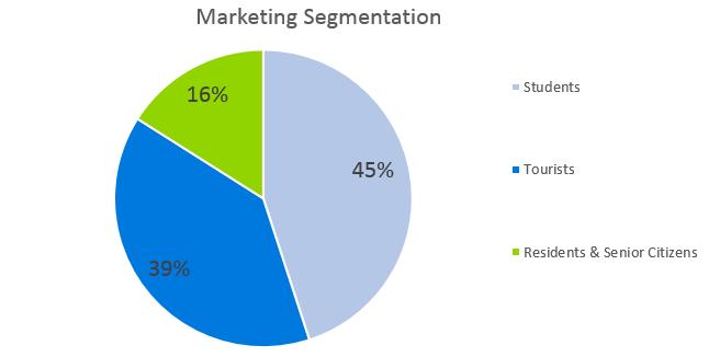 Car Rental Business Plan - Marketing Segmentation