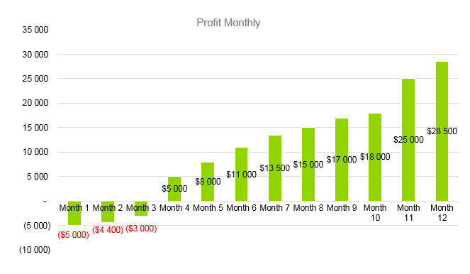 Car Rental Business Plan - Profit Monthly