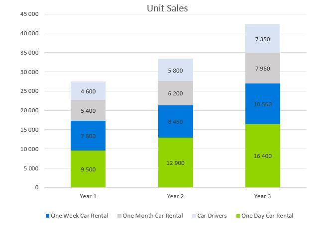 Car Rental Business Plan - Unit Sales
