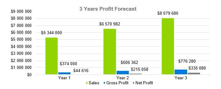 3 Years Profit Forecast - Computer Repairs Business Plan