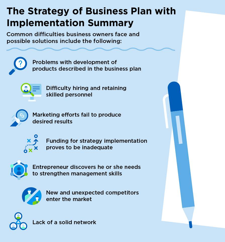 The Strategy of Business Plan with Implementation Summary