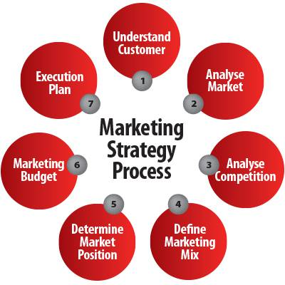 Weight of Marketing Strategies in Business Plan to offer ...